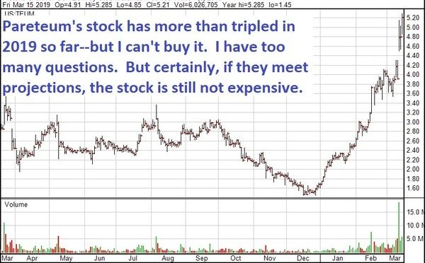 THE AMAZING CHART I JUST CAN'T BUY PARETEUM: TEUM-NASD